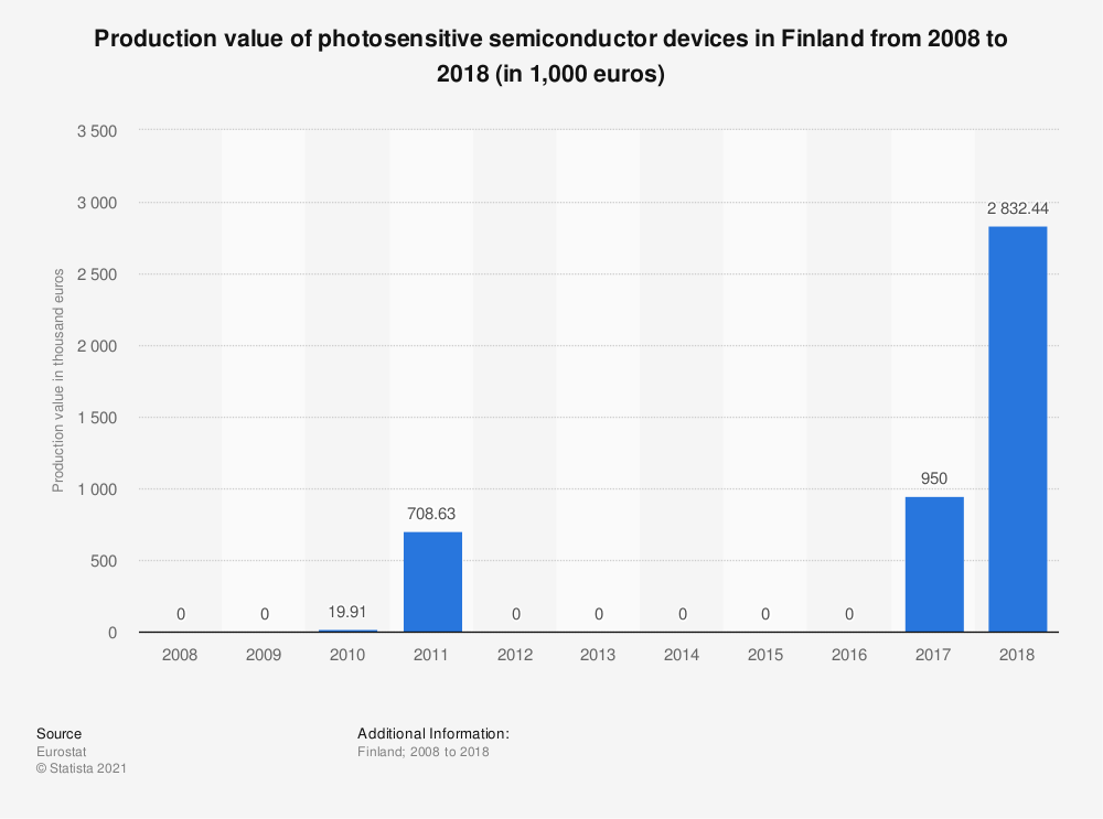 Statistic: Production value of photosensitive semiconductor devices in Finland from 2008 to 2018 (in 1,000 euros) | Statista