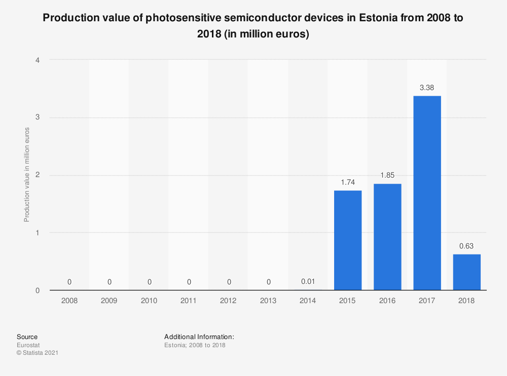 Statistic: Production value of photosensitive semiconductor devices in Estonia from 2008 to 2018 (in million euros) | Statista