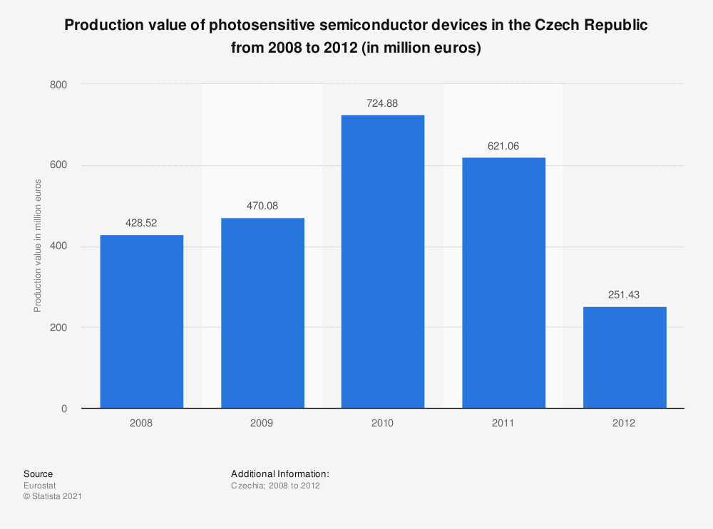 Statistic: Production value of photosensitive semiconductor devices in the Czech Republic from 2008 to 2012 (in million euros) | Statista