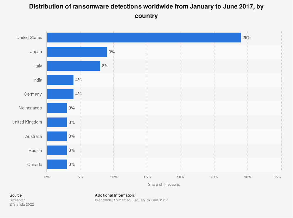 Statistic: Distribution of ransomware detections worldwide from January to June 2017, by country | Statista