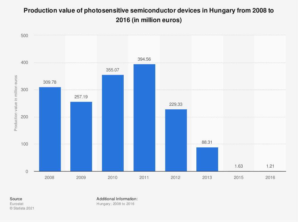 Statistic: Production value of photosensitive semiconductor devices in Hungary from 2008 to 2015 (in million euros) | Statista