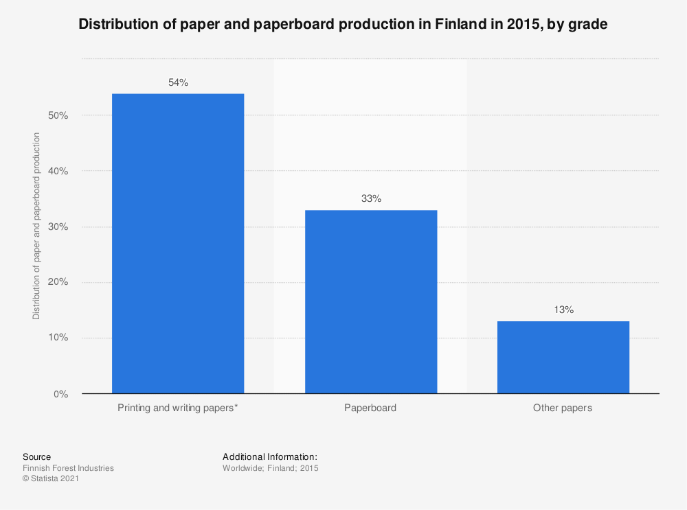 Statistic: Distribution of paper and paperboard production in Finland in 2015, by grade | Statista