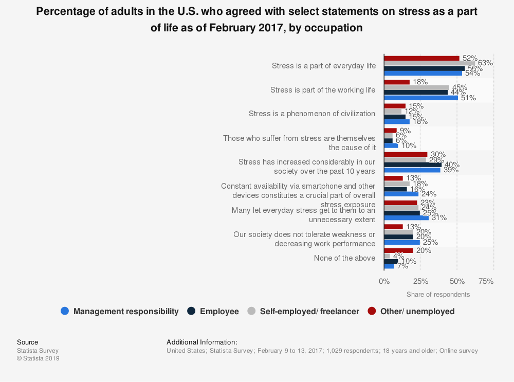 Statistic: Percentage of adults in the U.S. who agreed with select statements on stress as a part of life as of February 2017, by occupation | Statista