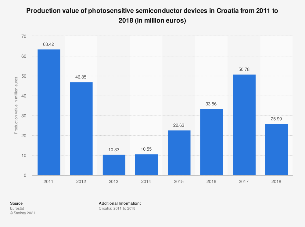 Statistic: Production value of photosensitive semiconductor devices in Croatia from 2011 to 2018 (in million euros)   Statista