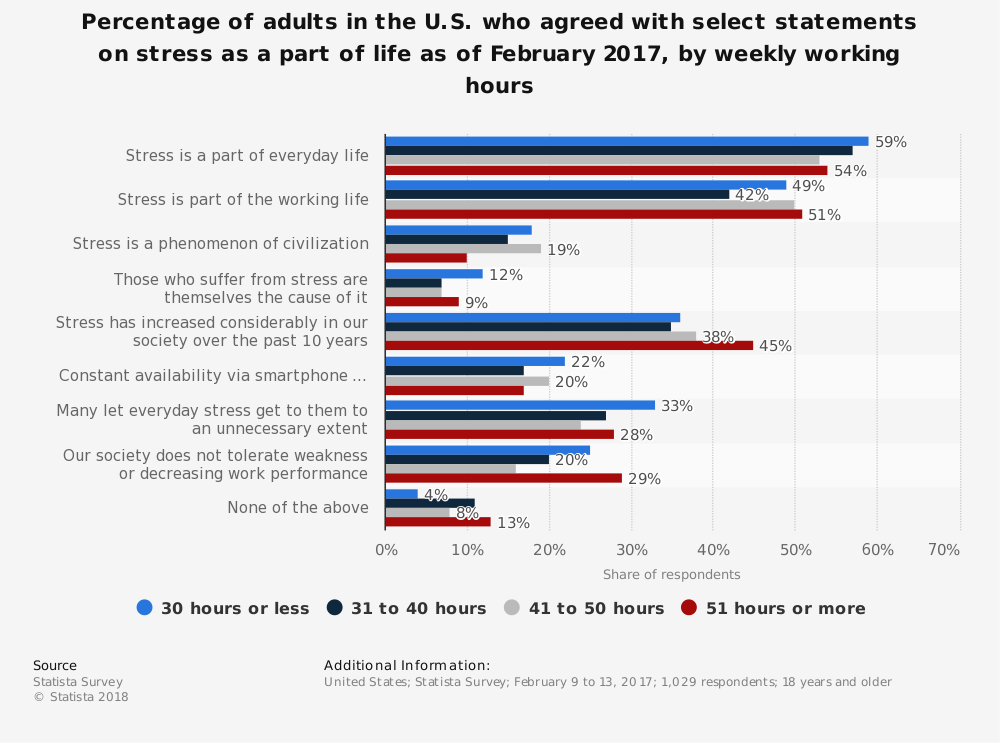 Statistic: Percentage of adults in the U.S. who agreed with select statements on stress as a part of life as of February 2017, by weekly working hours | Statista