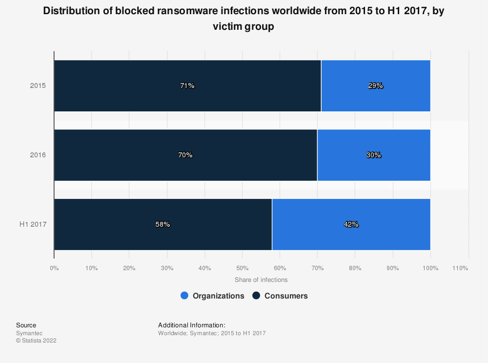 Statistic: Distribution of blocked ransomware infections worldwide from 2015 to H1 2017, by victim group | Statista