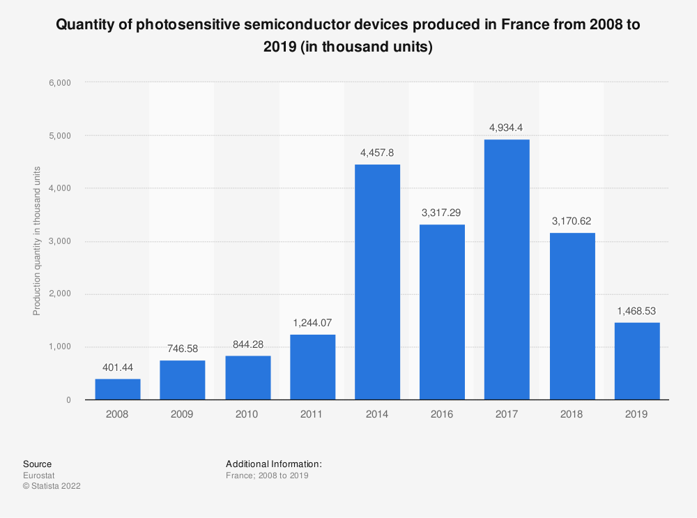 Statistic: Quantity of photosensitive semiconductor devices produced in France from 2008 to 2018 (in thousand units) | Statista
