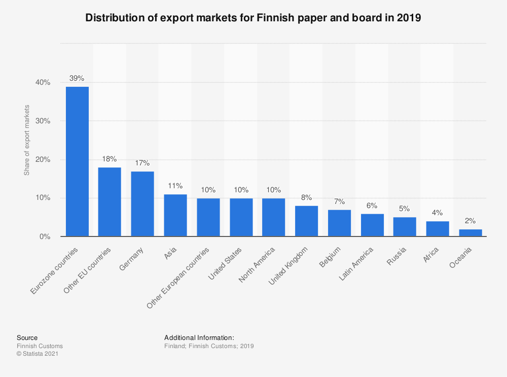 Statistic: Distribution of export markets for Finnish paper and board in 2015 | Statista