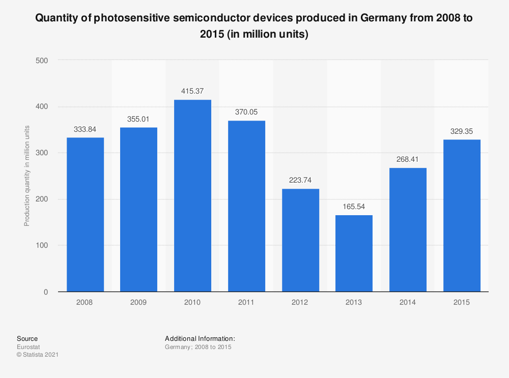 Statistic: Quantity of photosensitive semiconductor devices produced in Germany from 2008 to 2015 (in million units) | Statista