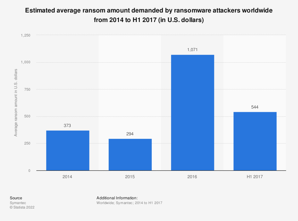 Statistic: Estimated average ransom amount demanded by ransomware attackers worldwide from 2014 to H1 2017 (in U.S. dollars) | Statista