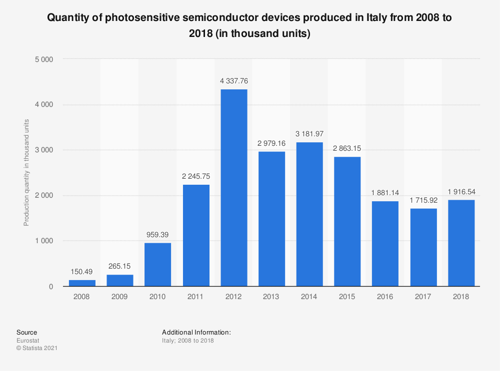 Statistic: Quantity of photosensitive semiconductor devices produced in Italy from 2008 to 2018 (in thousand units) | Statista