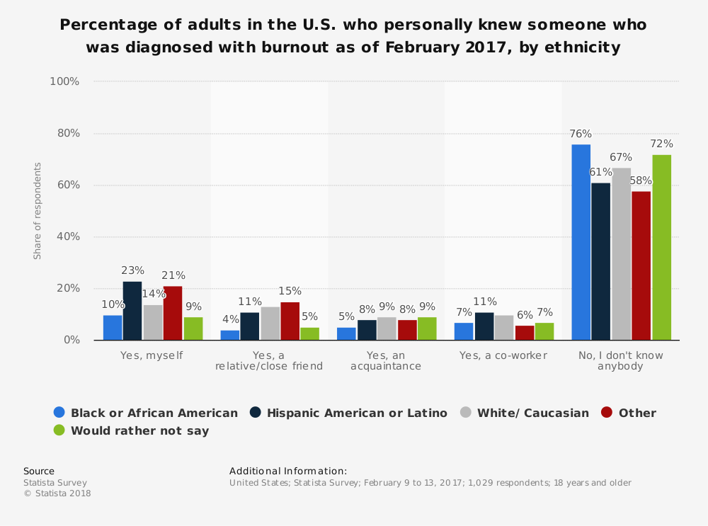 Statistic: Percentage of adults in the U.S. who personally knew someone who was diagnosed with burnout as of February 2017, by ethnicity   Statista