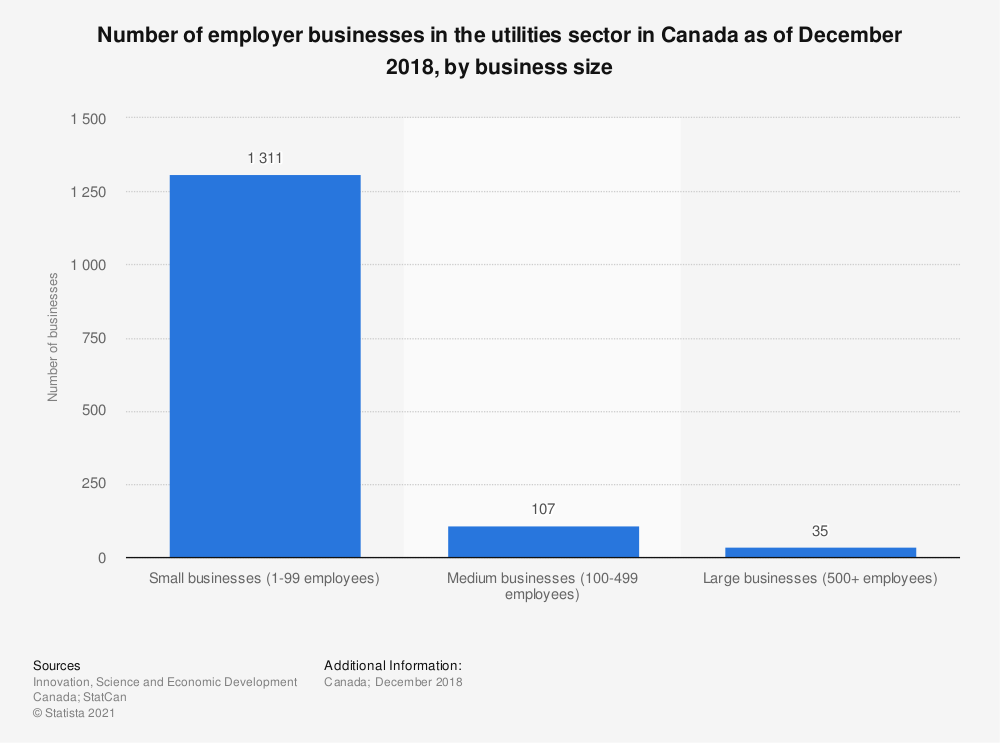 Statistic: Number of employer businesses in the utilities sector in Canada as of December 2018, by business size | Statista