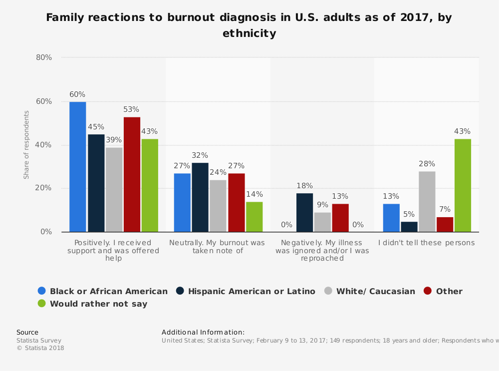 Statistic: Family reactions to burnout diagnosis in U.S. adults as of 2017, by ethnicity | Statista