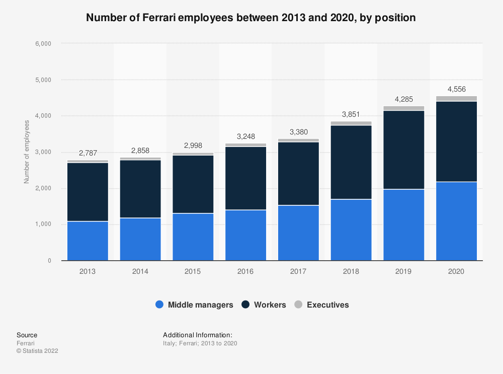 Statistic: Number of employees of the Italian sports car company Ferrari between 2013 and 2018, by position | Statista