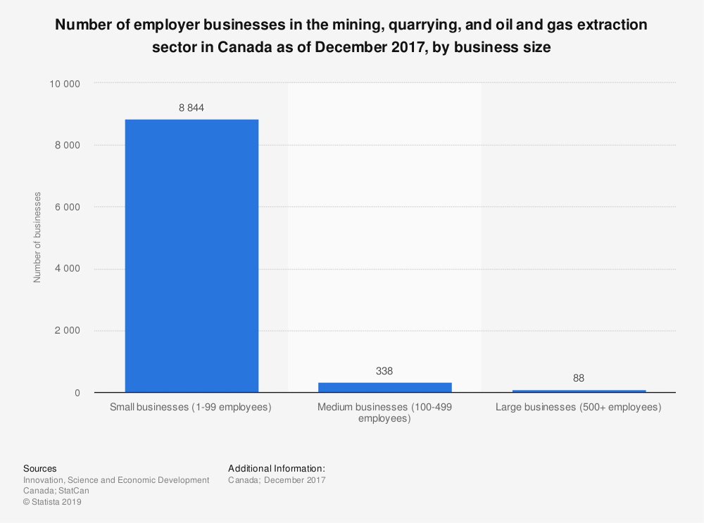 Statistic: Number of employer businesses in the mining, quarrying, and oil and gas extraction sector in Canada as of December 2017, by business size | Statista