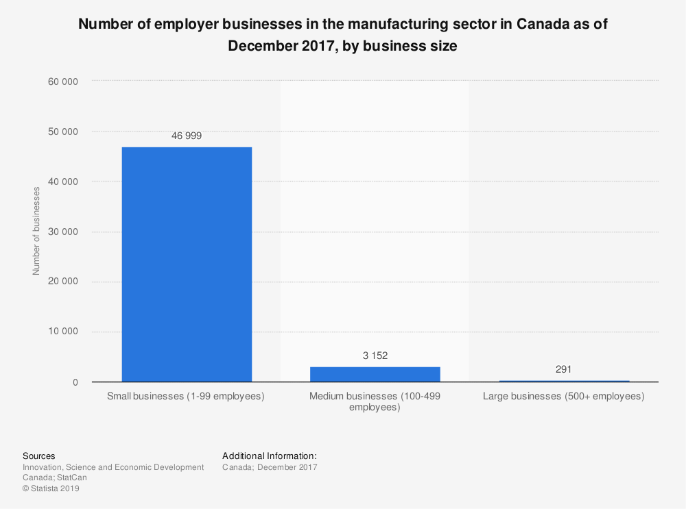 Statistic: Number of employer businesses in the manufacturing sector in Canada as of December 2017, by business size | Statista