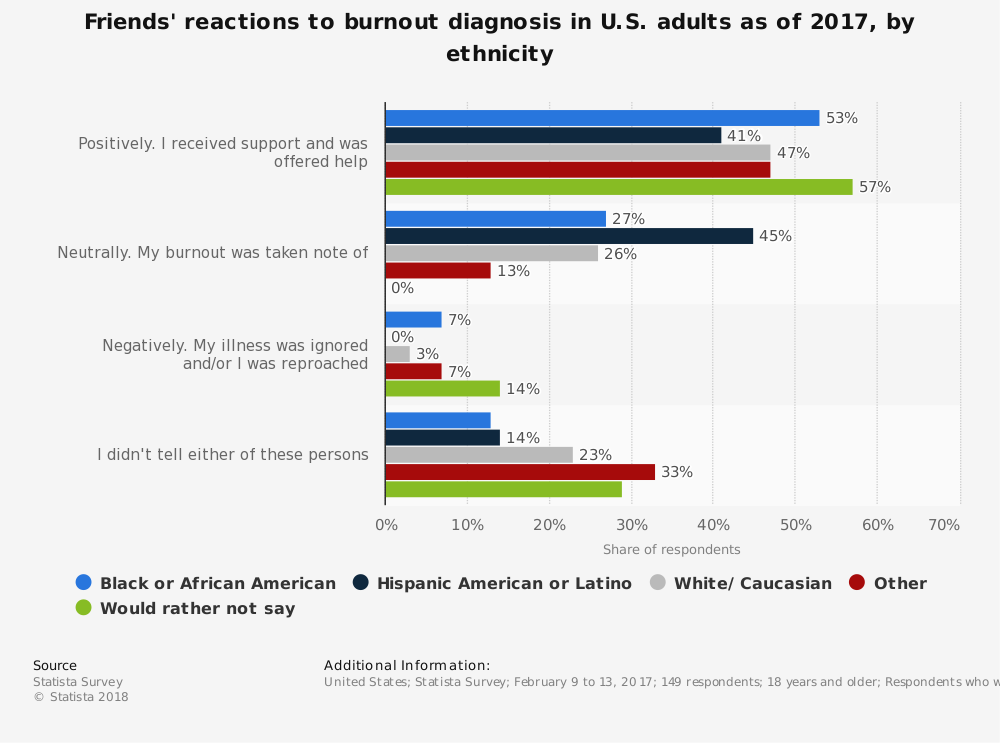 Statistic: Friends' reactions to burnout diagnosis in U.S. adults as of 2017, by ethnicity | Statista