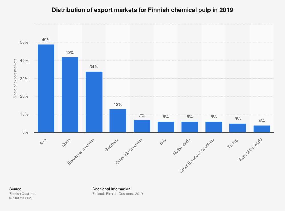 Statistic: Distribution of export markets for Finnish chemical pulp in 2019 | Statista