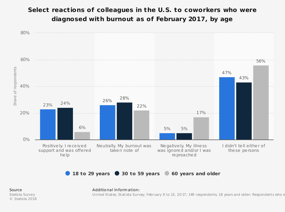 Statistic: Select reactions of colleagues in the U.S. to coworkers who were diagnosed with burnout as of February 2017, by age | Statista