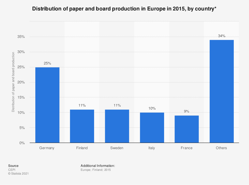 Statistic: Distribution of paper and board production in Europe in 2015, by country* | Statista