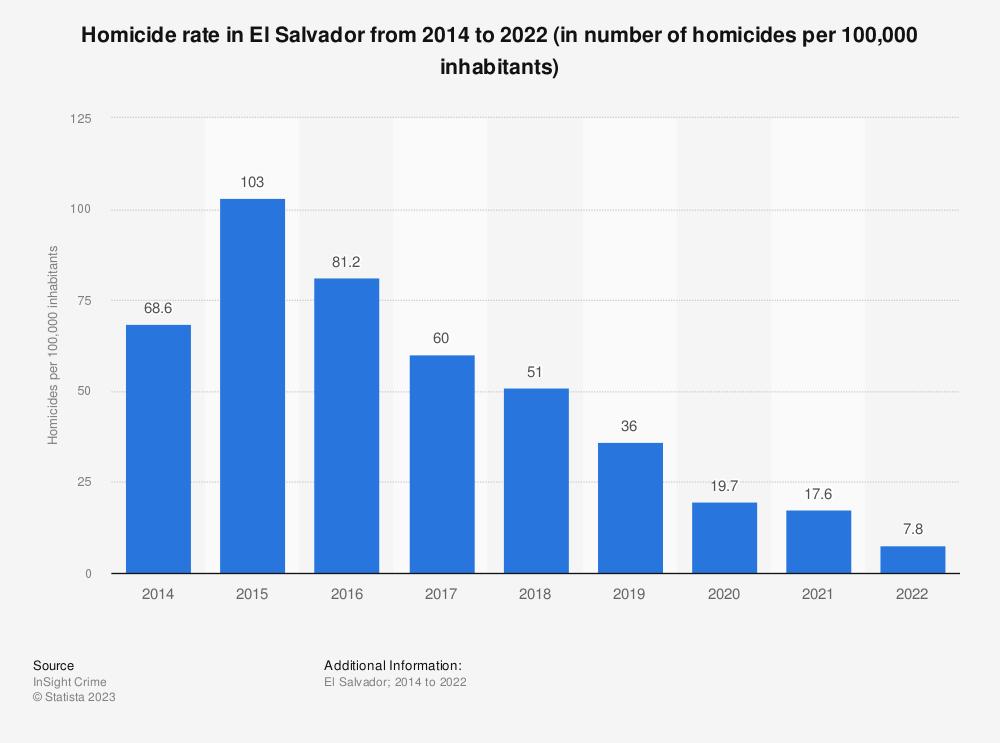 Statistic: Homicide rate in El Salvador from 2014 to 2020 (in number of homicides per 100,000 inhabitants)   Statista