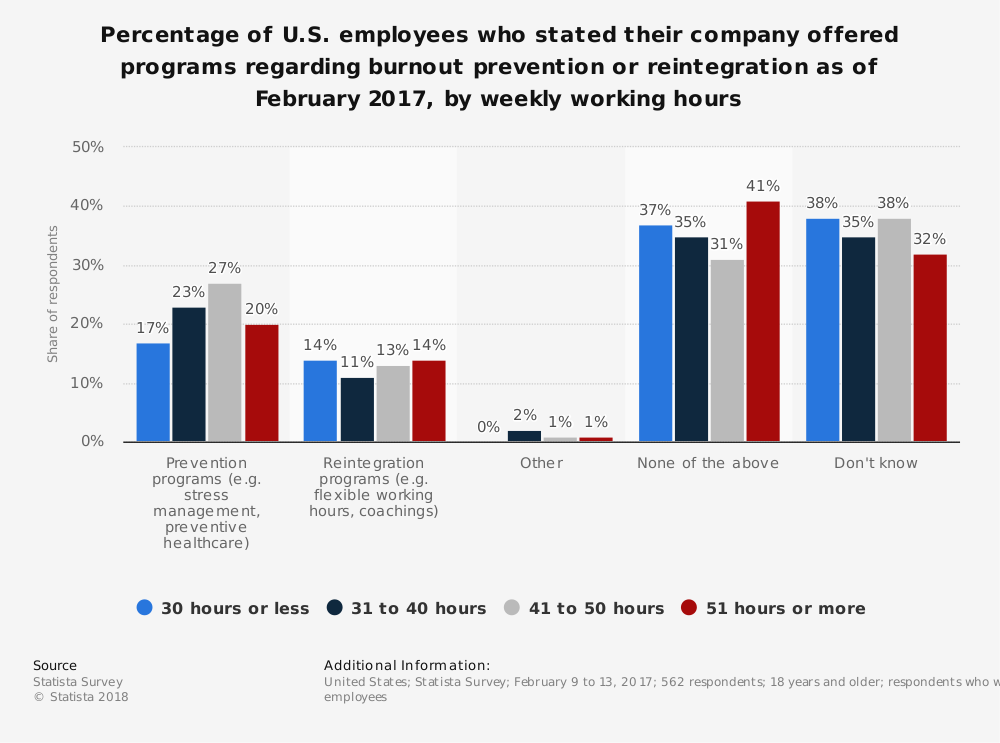 Statistic: Percentage of U.S. employees who stated their company offered programs regarding burnout prevention or reintegration as of February 2017, by weekly working hours | Statista