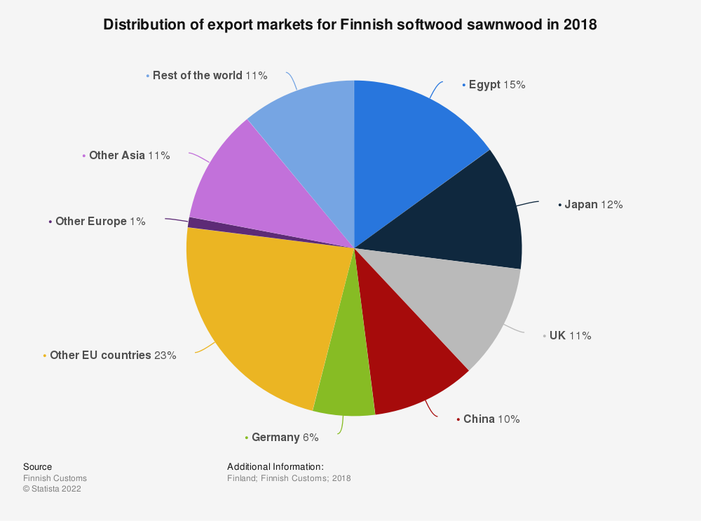 Statistic: Distribution of export markets for Finnish softwood sawn wood in 2015 | Statista