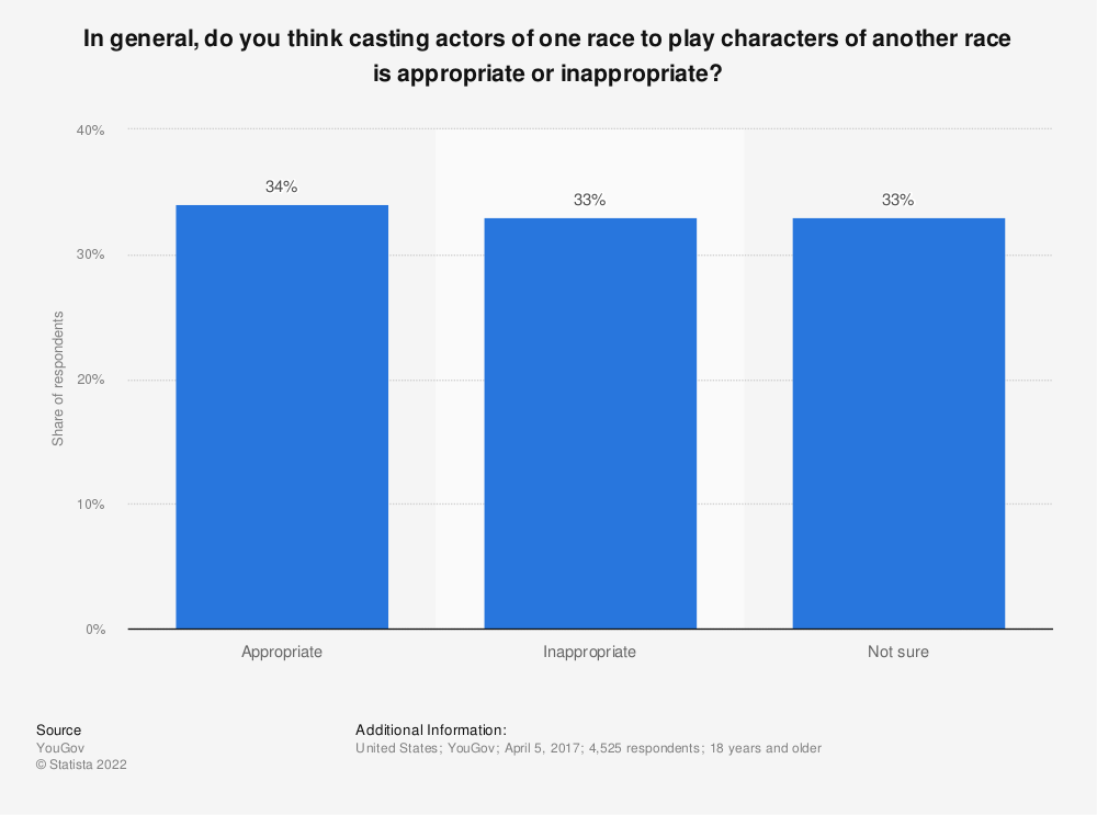 Statistic: In general, do you think casting actors of one race to play characters of another race is appropriate or inappropriate? | Statista