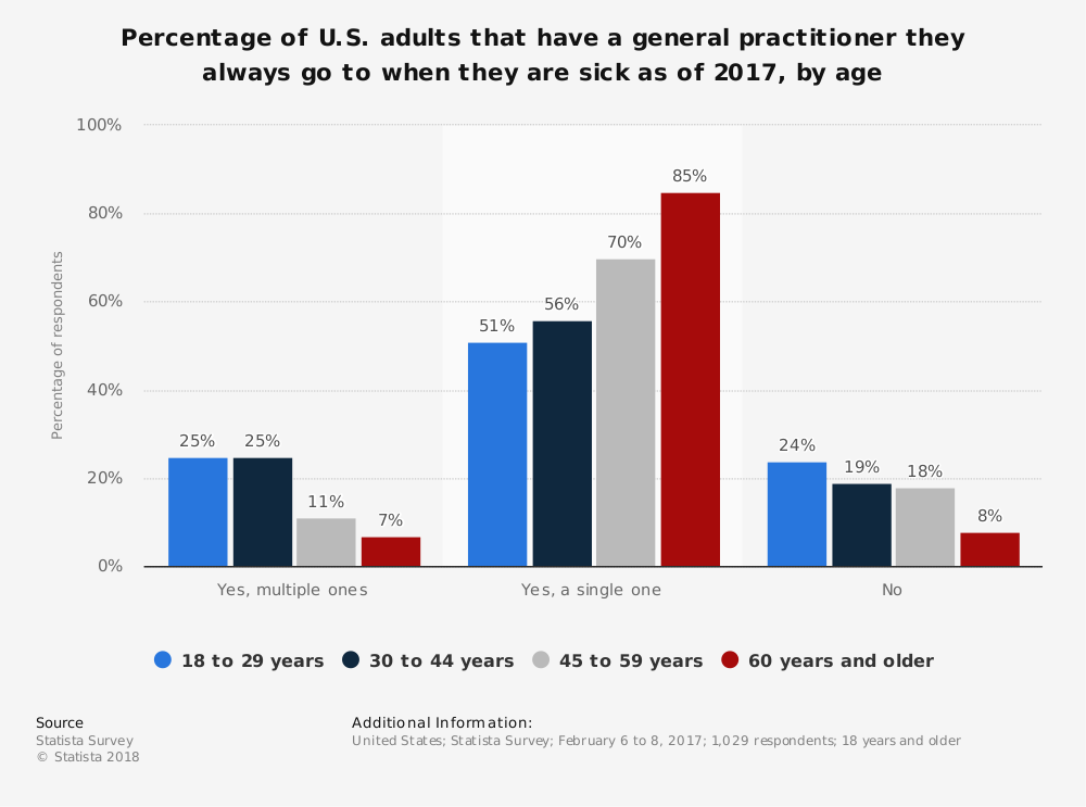 Statistic: Percentage of U.S. adults that have a general practitioner they always go to when they are sick as of 2017, by age | Statista