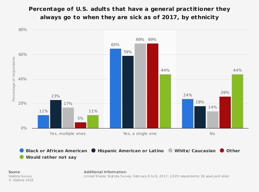 Statistic: Percentage of U.S. adults that have a general practitioner they always go to when they are sick as of 2017, by ethnicity | Statista