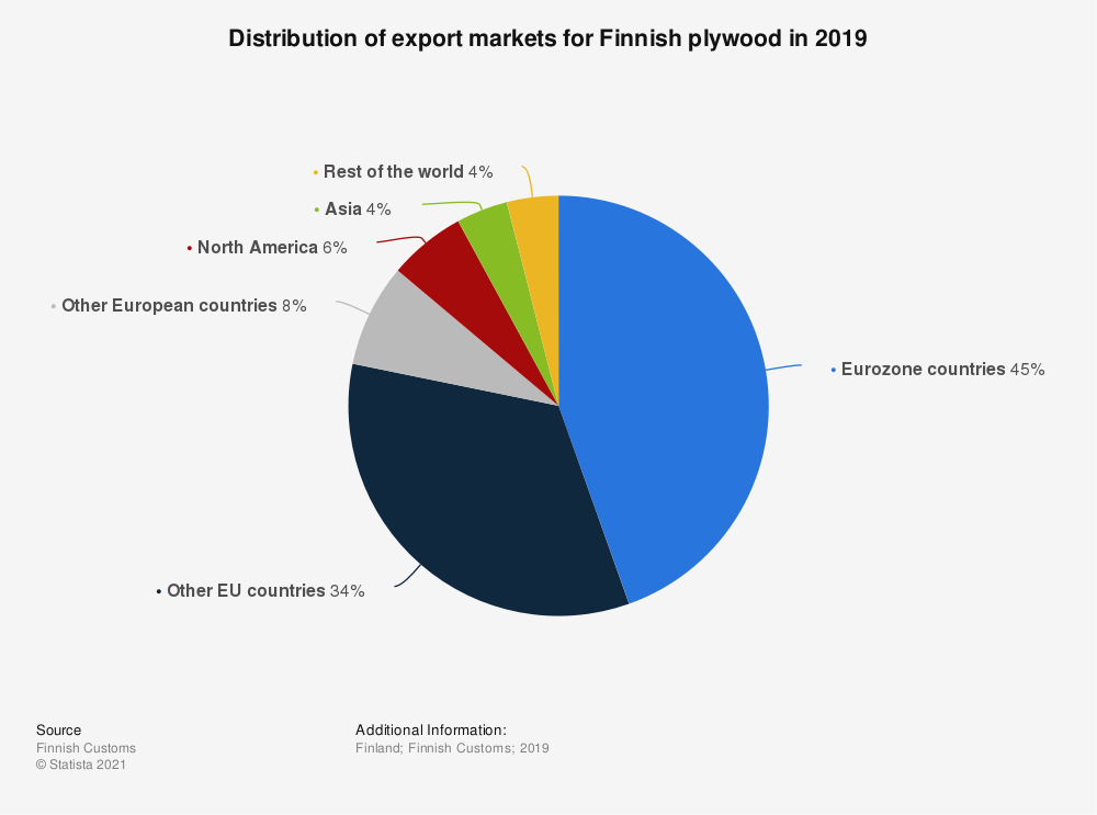Statistic: Distribution of export markets for Finnish plywood in 2019 | Statista