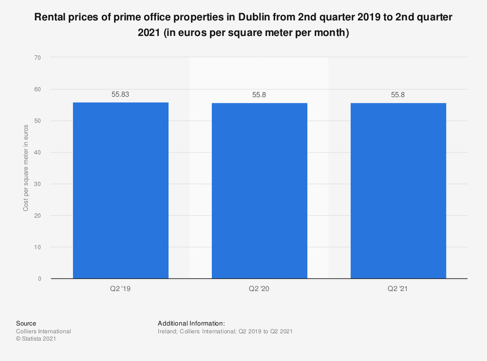 Statistic: Rental prices of prime office properties in Dublin from 1st quarter 2015 to 3rd quarter 2018 (in euros per square meter per year) | Statista