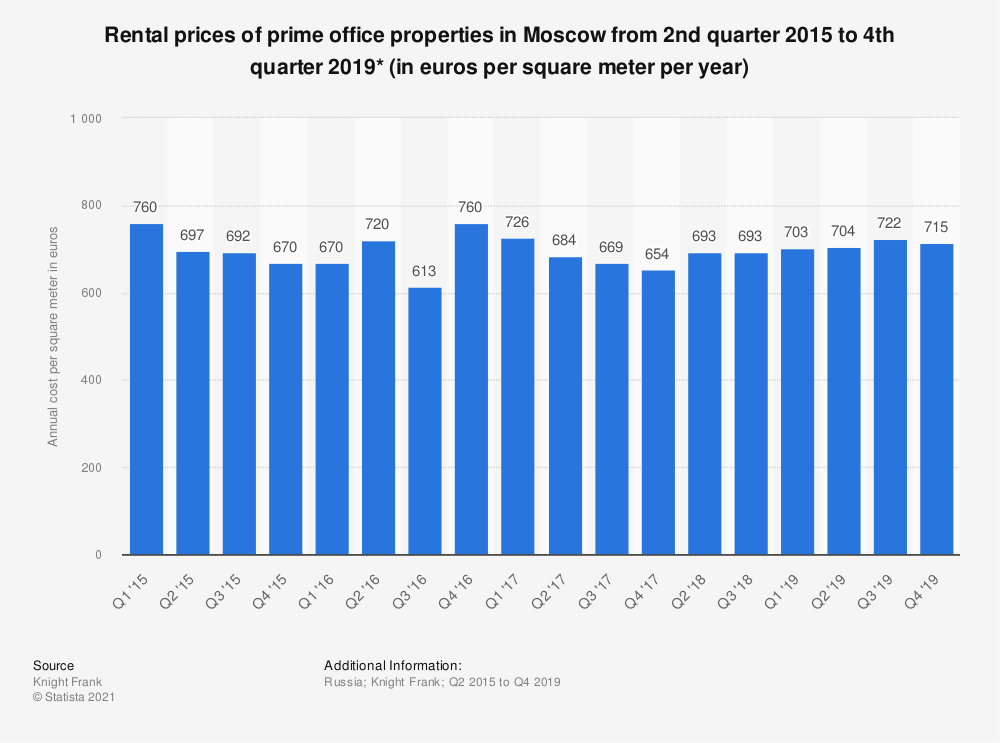 Statistic: Rental prices of prime office properties in Moscow from 2nd quarter 2015 to 2nd quarter 2019 (in euros per square meter per year) | Statista