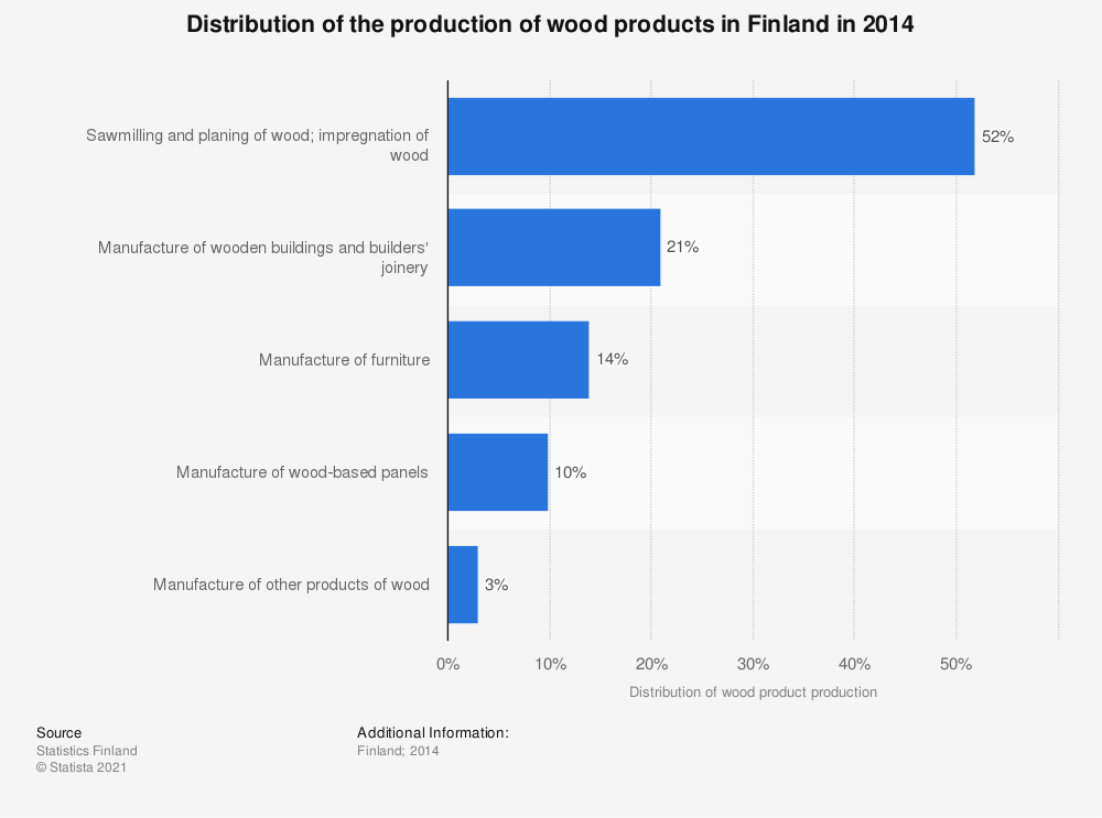 Statistic: Distribution of the production of wood products in Finland in 2014 | Statista