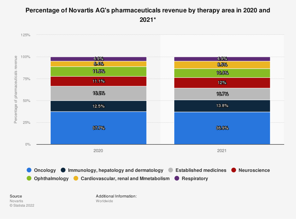 Statistic: Percentage of Novartis AG's pharmaceutical revenue by therapy area in 2016* | Statista