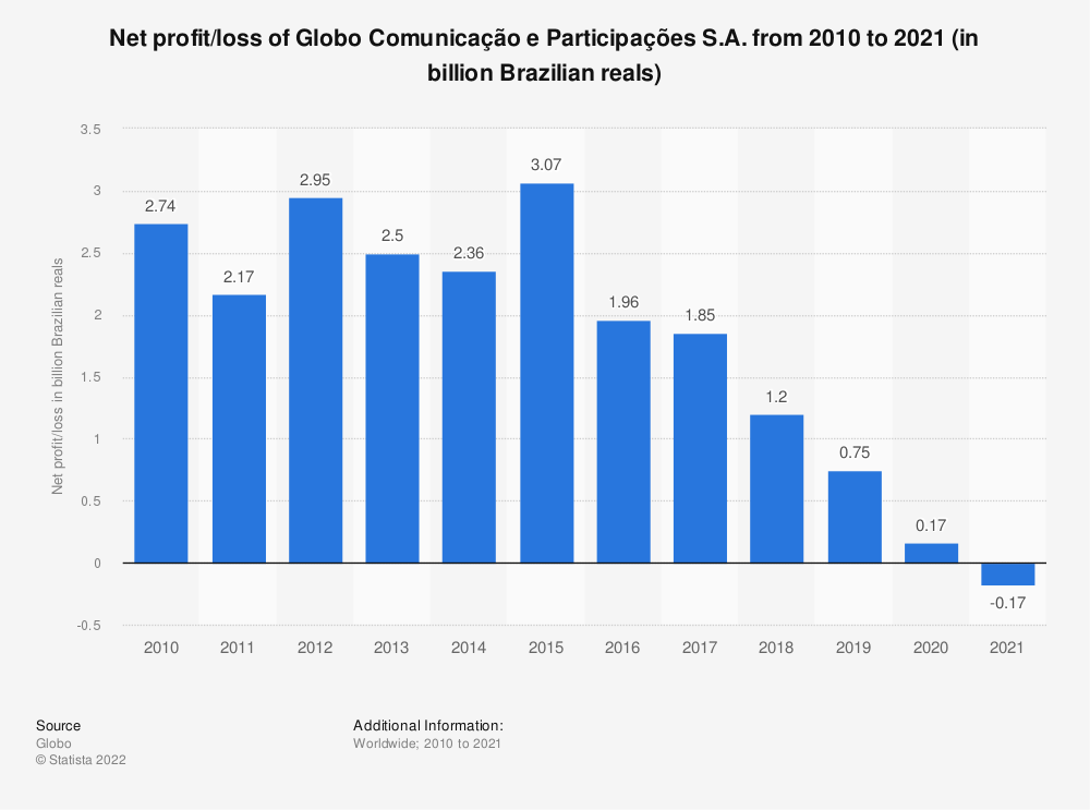 Statistic: Net profit of Globo from 2010 to 2019 (in billion Brazilian reals) | Statista