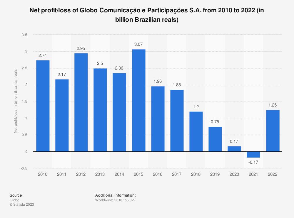Statistic: Net profit of Globo from 2010 to 2017 (in billion Brazilian reals) | Statista