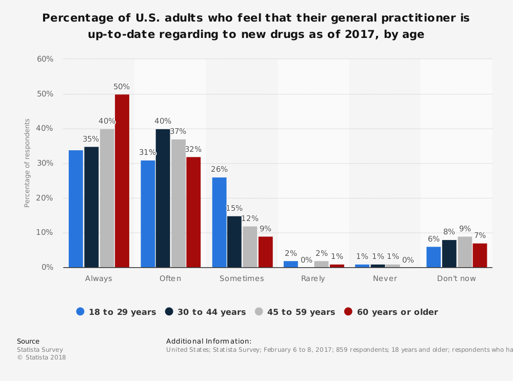 Statistic: Percentage of U.S. adults who feel that their general practitioner is up-to-date regarding to new drugs as of 2017, by age | Statista
