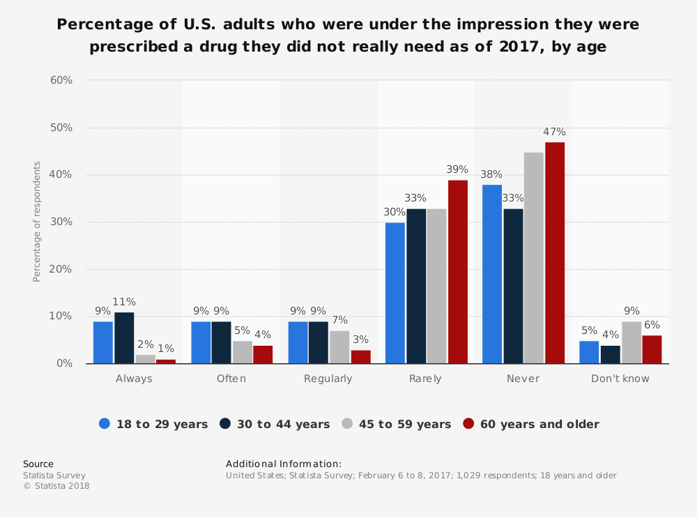 Statistic: Percentage of U.S. adults who were under the impression they were prescribed a drug they did not really need as of 2017, by age | Statista