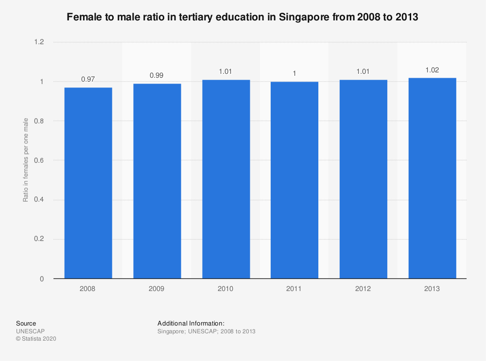 Statistic: Female to male ratio in tertiary education in Singapore from 2008 to 2013 | Statista