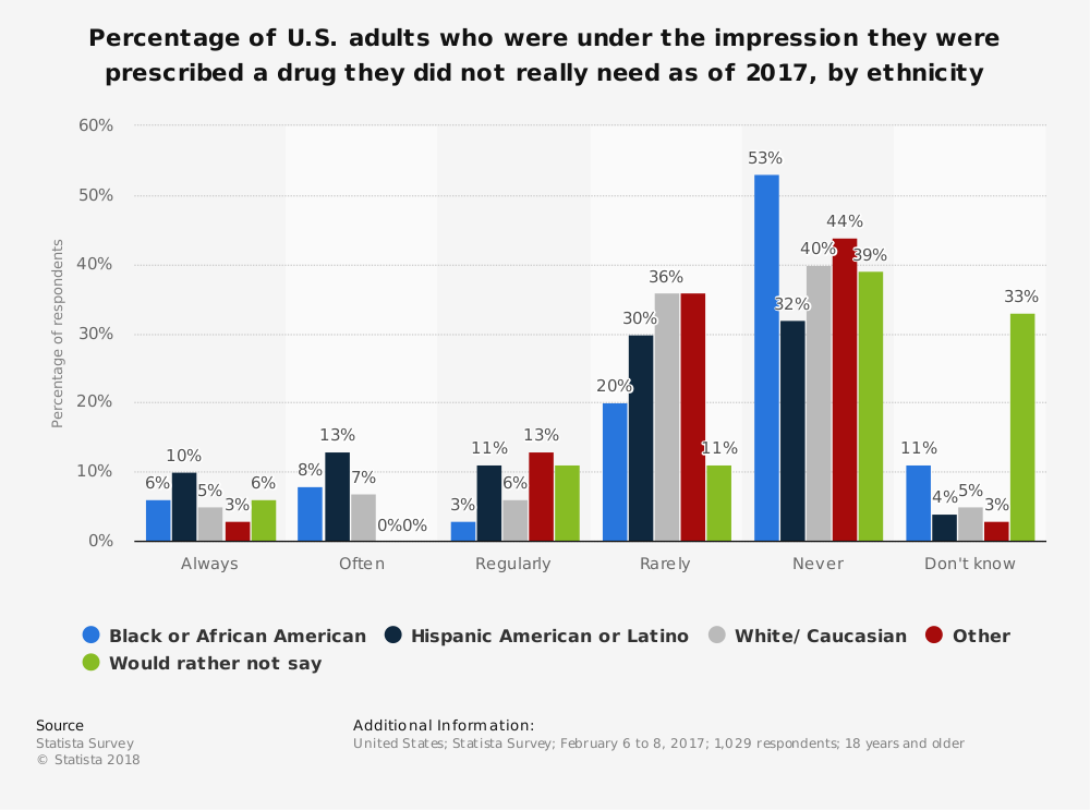 Statistic: Percentage of U.S. adults who were under the impression they were prescribed a drug they did not really need as of 2017, by ethnicity | Statista