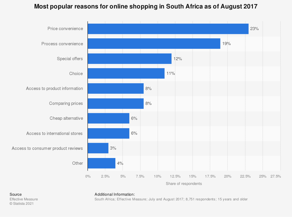 Statistic: Most popular reasons for online shopping in South Africa as of August 2017 | Statista