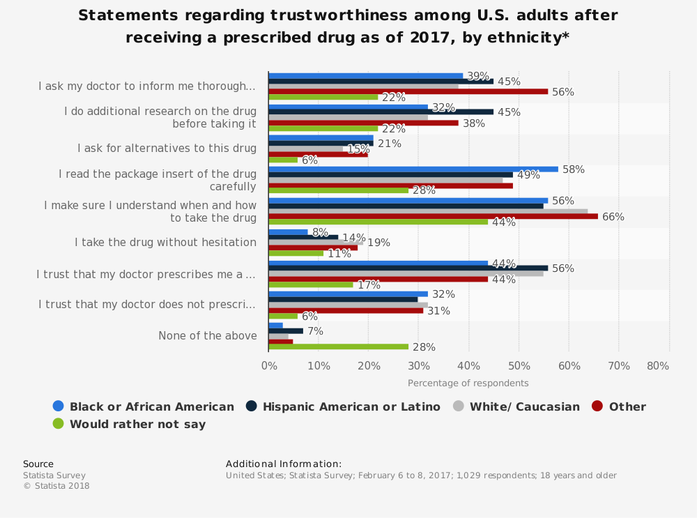 Statistic: Statements regarding trustworthiness among U.S. adults after receiving a prescribed drug as of 2017, by ethnicity* | Statista