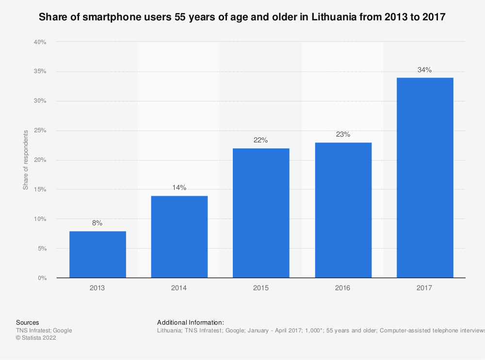 Statistic: Share of smartphone users 55 years of age and older in Lithuania from 2013 to 2017 | Statista