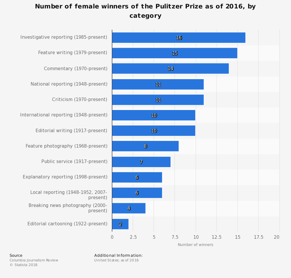 Statistic: Number of female winners of the Pulitzer Prize as of 2016, by category | Statista
