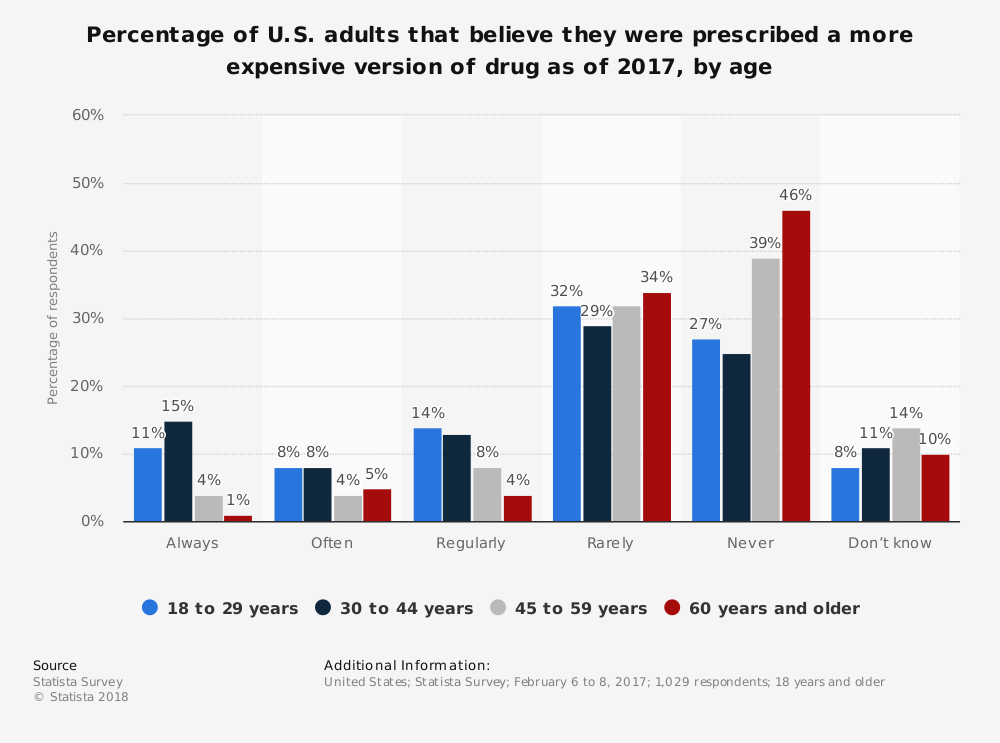 Statistic: Percentage of U.S. adults that believe they were prescribed a more expensive version of drug as of 2017, by age | Statista