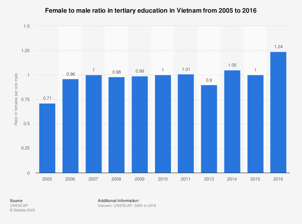 Statistic: Female to male ratio in tertiary education in Vietnam from 2005 to 2016 | Statista