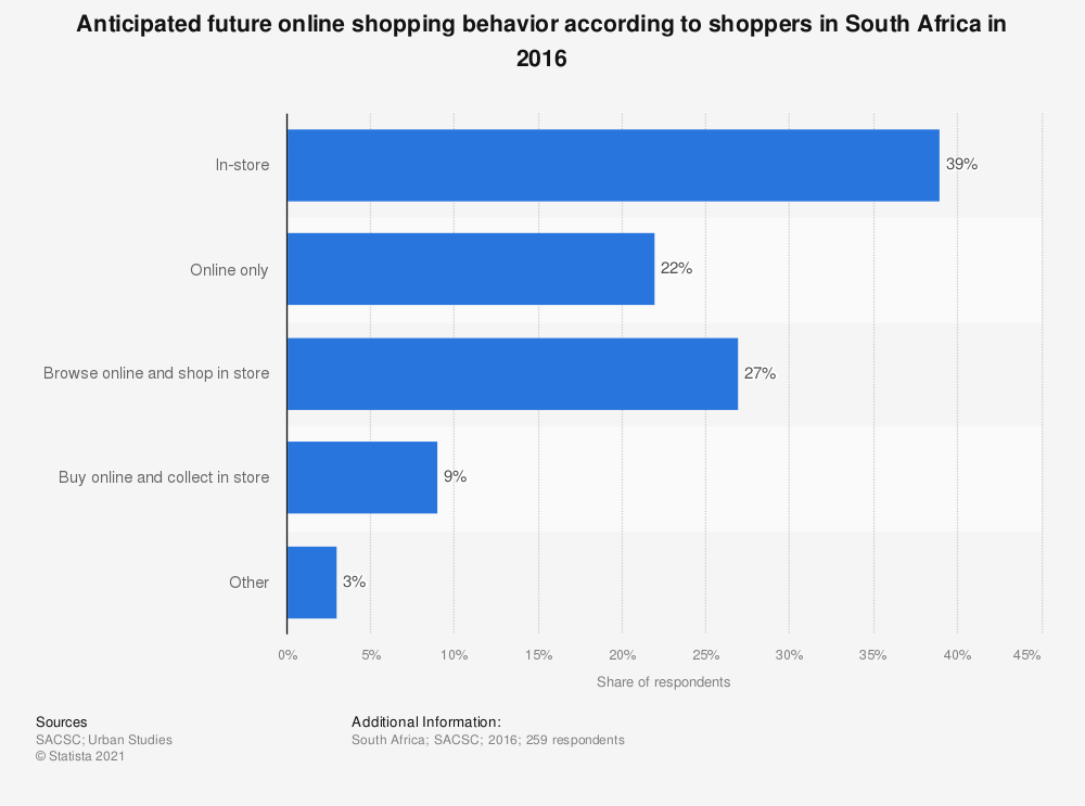 Statistic: Anticipated future online shopping behavior according to shoppers in South Africa in 2016 | Statista