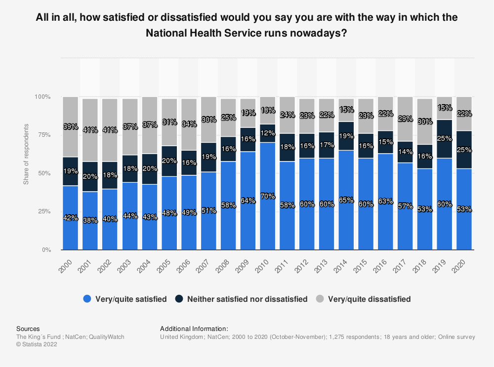 Statistic: All in all, how satisfied or dissatisfied would you say you are with the way in which the National Health Service runs nowadays? | Statista